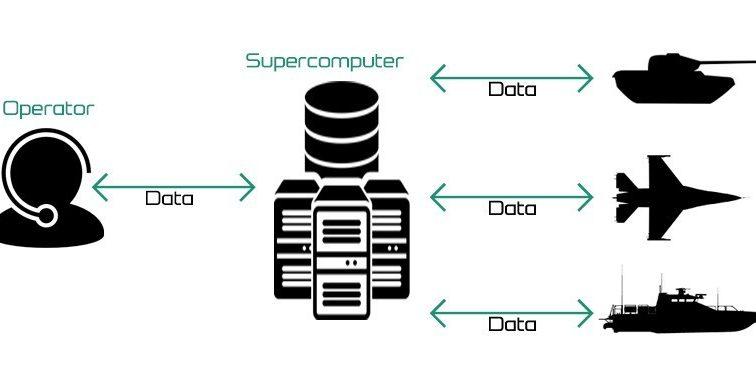 russian supercomputer  u201ccommunicates u201d to all robotics systems